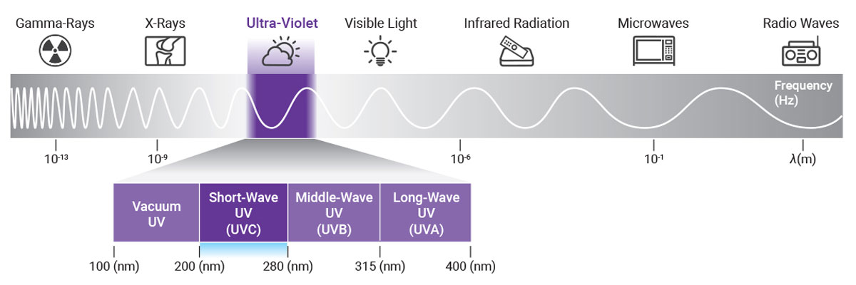 UVC Science Electromagnetic Spectrum Graphic